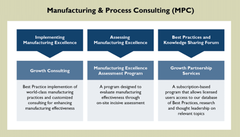 Manufacturing & Process Consulting Chart