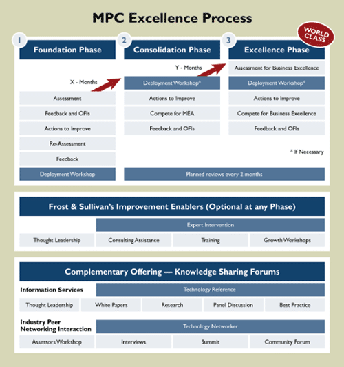 Frost & Sullivan's methodology/process chart
