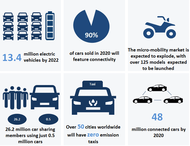 Future of Mobility | Frost & Sullivan