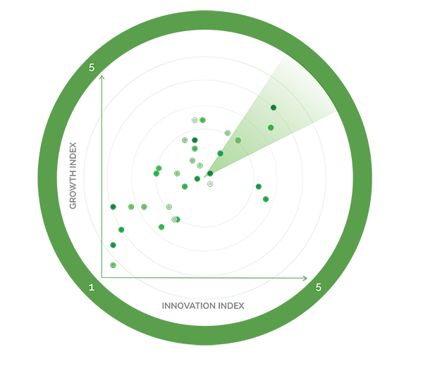 Frost Radar | An Analytical Tool That Benchmarks Innovation