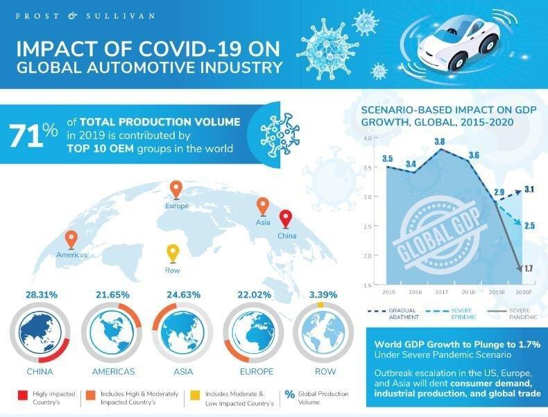 COVID-19 Automotive