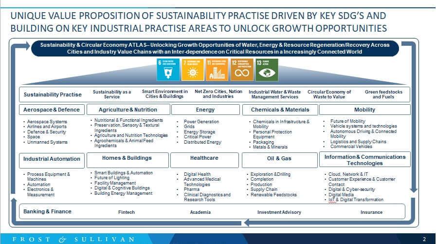 Sustainability Practice