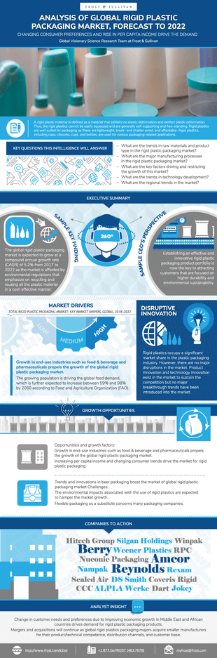 Global Rigid Plastic Packaging Market, Forecast to 2022_Infographic.png