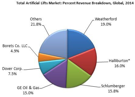 global research artificial lift system market Global artificial lift system market stood at us$16449mn in 2015 and is expected to reach us$34569mn by 2022, registering a cagr of 114 per cent during 2016 -2022, according to a new report published by allied market research.