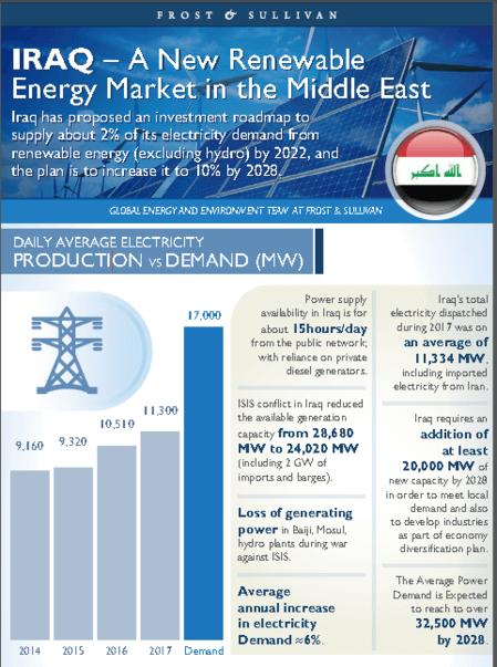 Iraq Renewable Energy - Image.PNG