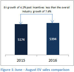 ev growth 4.2.jpg