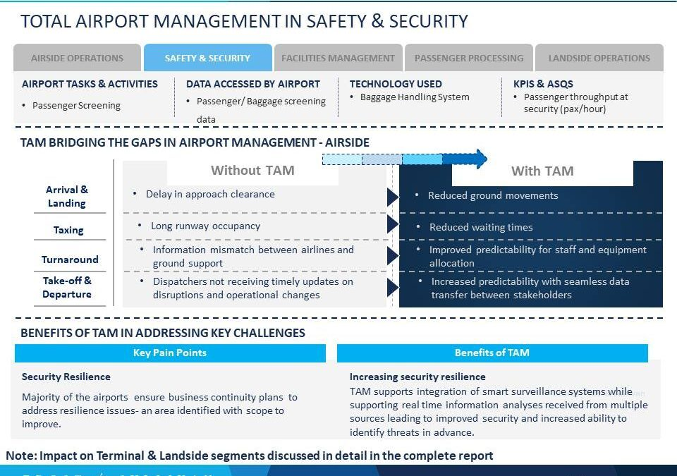 Total Airport Management: Complete Integration Supports Real-Time Analysis and Decision-Making